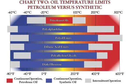 Oil Temp vs. Synthetics