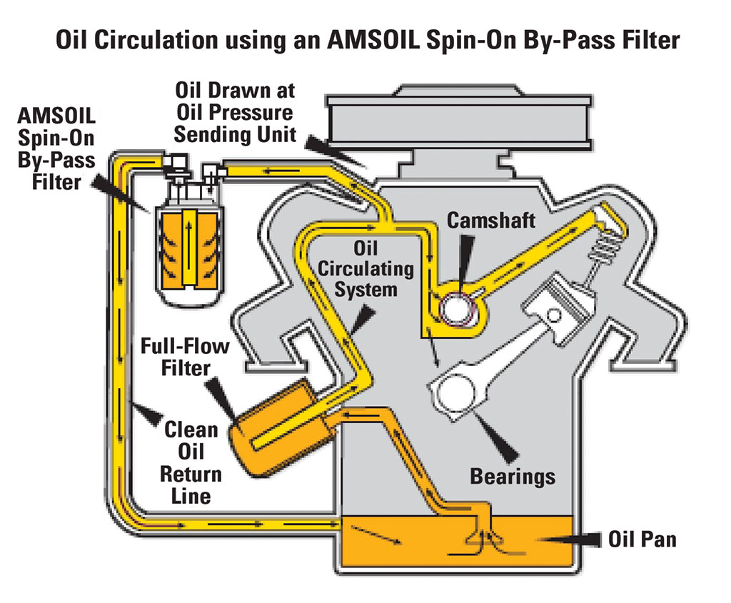 Illustration of By-Pass Filtration