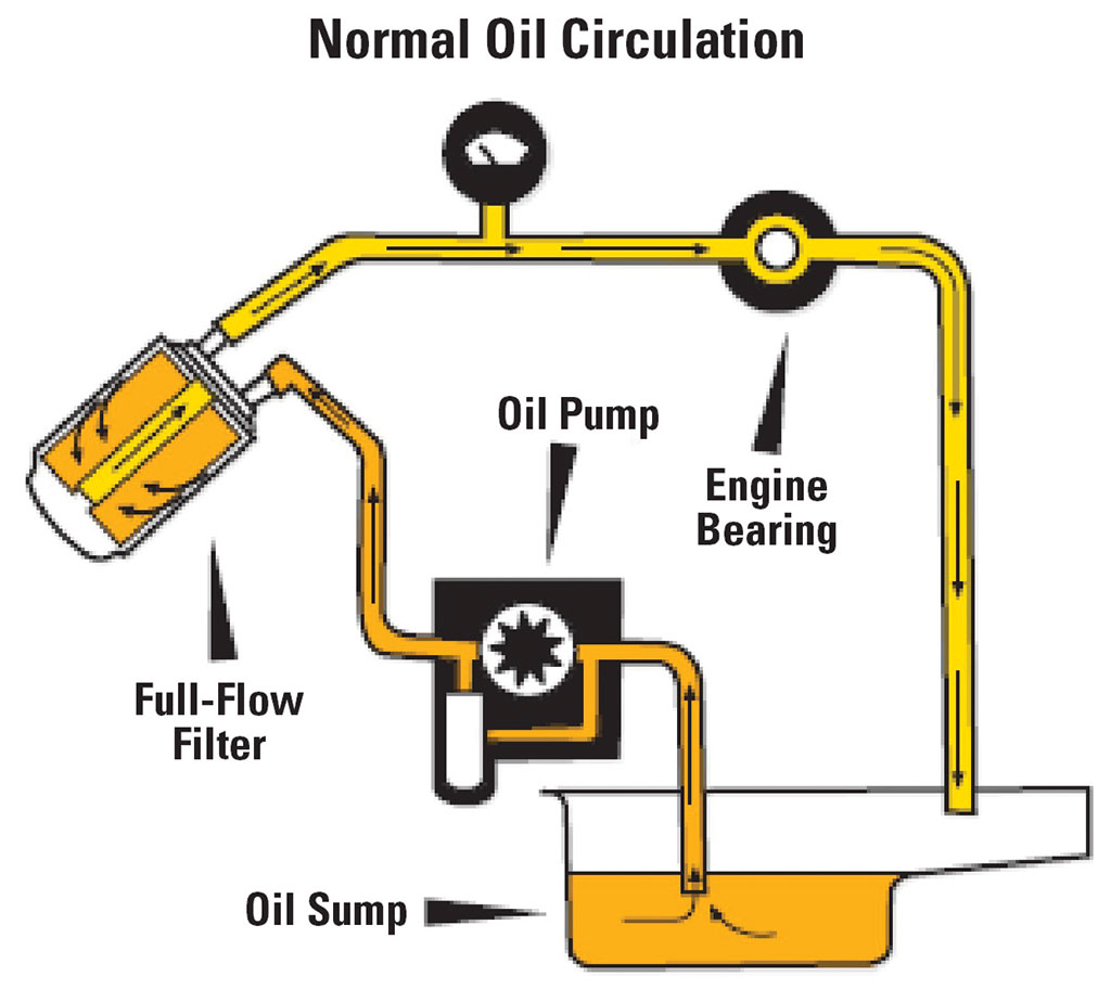 Illustration of Normal Oil Flow