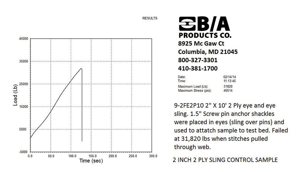 "graph for 2"" sling control sample"